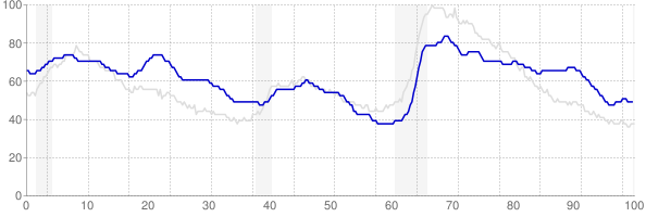 New Mexico monthly unemployment rate chart from 1990 to July 2019